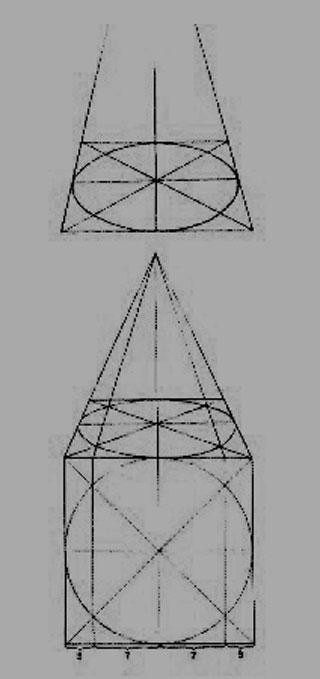 画圆形物体的方法:-素描中的圆形规律